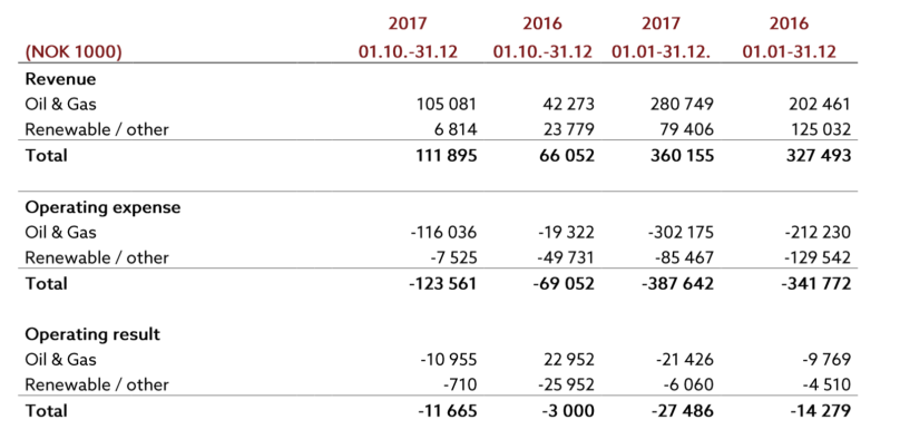 Reach Operating Profit Q4 2018.png