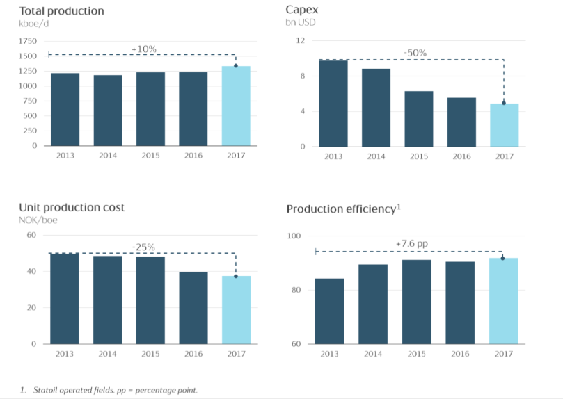 Statoil Cost reduction Q1 2018.png