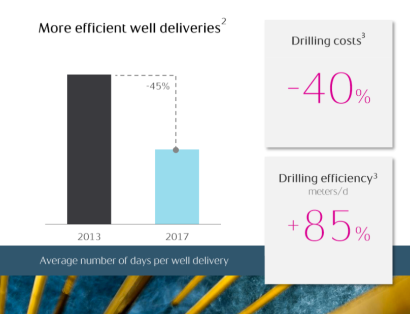 Statoil drilling efficiency.png