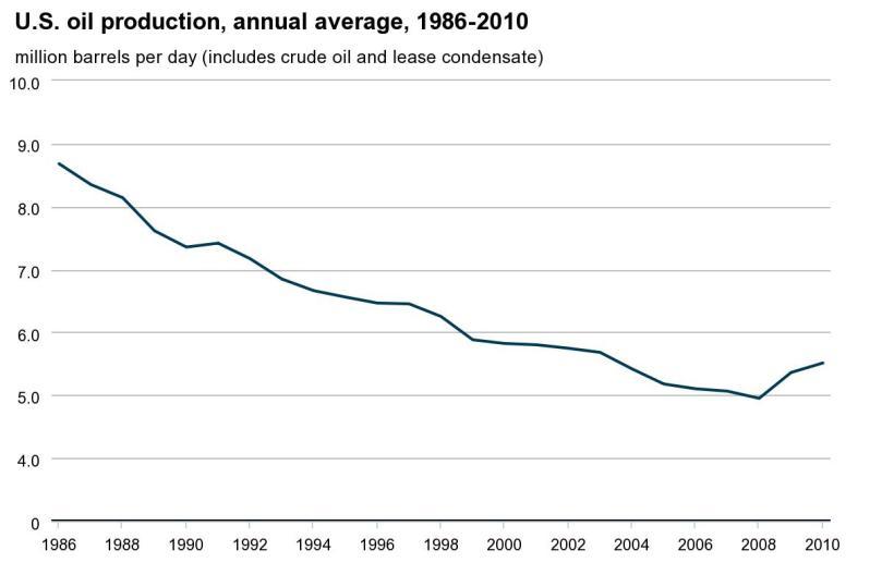 US oil production 1986 -2010.jpeg