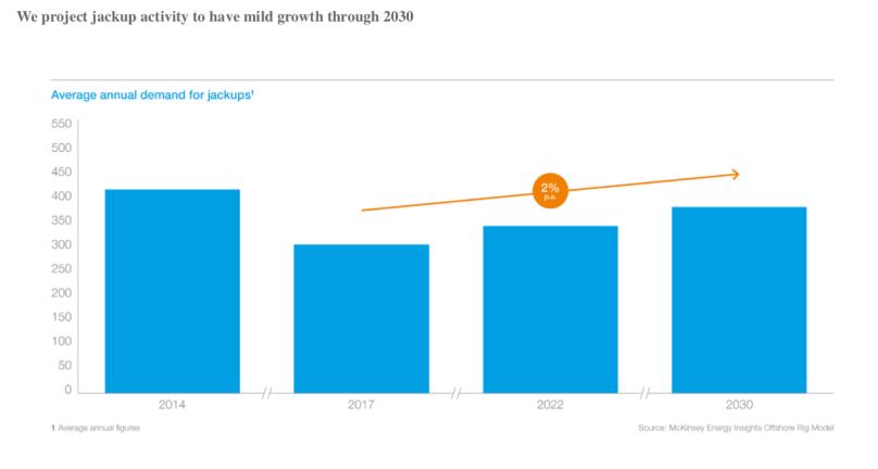 McKinsey jackup demand 1.0.png
