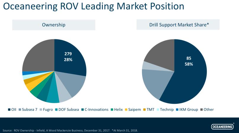 Oceaneering market position.png