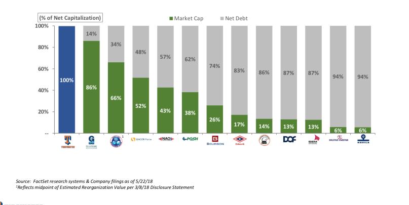 OSV net debt.png