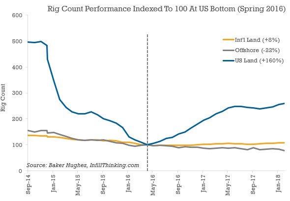 Shale rigs vs offshore.JPG