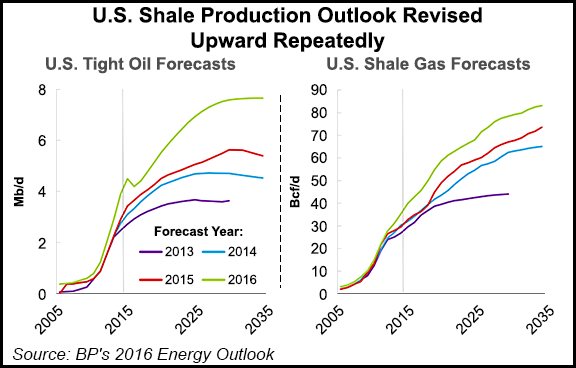 US-Shale-Production-Outlook-Revised-Upward-Repeatedly-20160210-v2