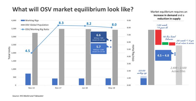 Tidewater Market Equilibrium.png