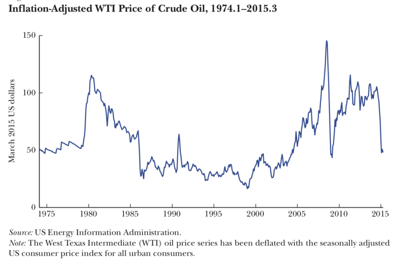 Inflation adjusted WTI price.png