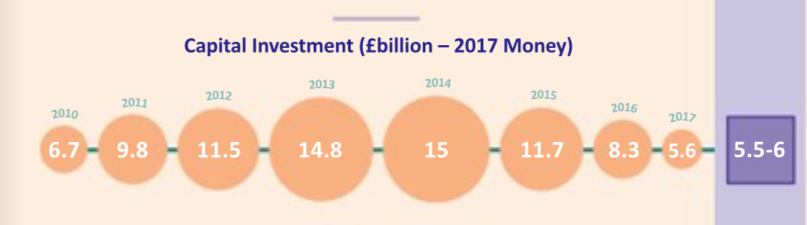 UK Capital Investment 2018.png