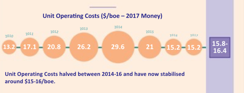 Unit Operating Costs 2018.png