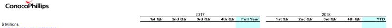 COP dates