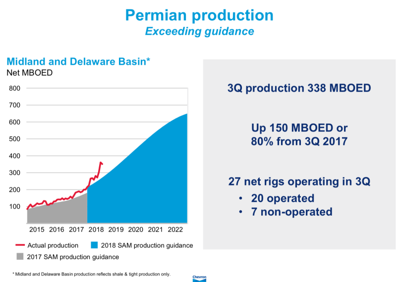 Chevron Q3 2018 Permian .png