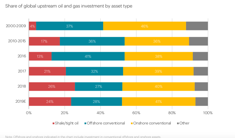 IEA 2019 investment mix.png
