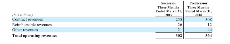 Seadrill Revenues Q1 2019.png