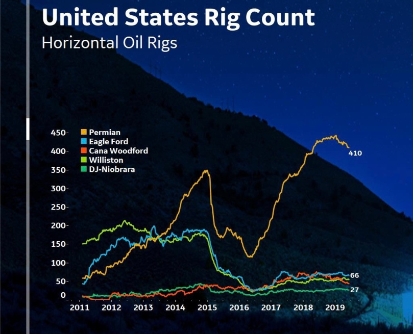 BH rig count June 2019.jpg