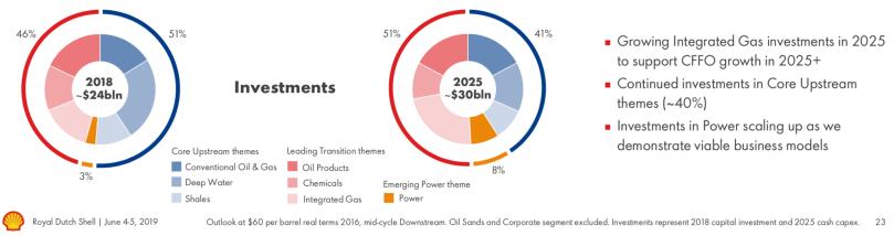 Shell 2025 Investment Tilt.png