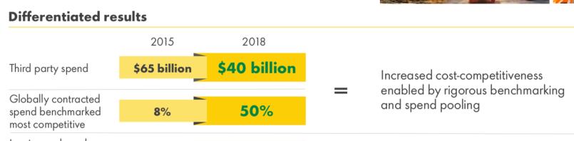 Shell Vendor Spend.png